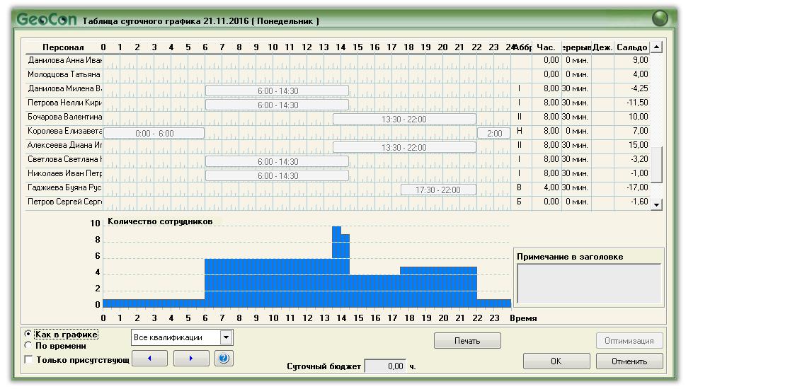 Суточная диаграмма распределения смен по времени, количеству сотрудников и их квалификации.