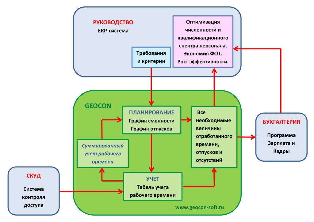 Геокон-Блок-схема